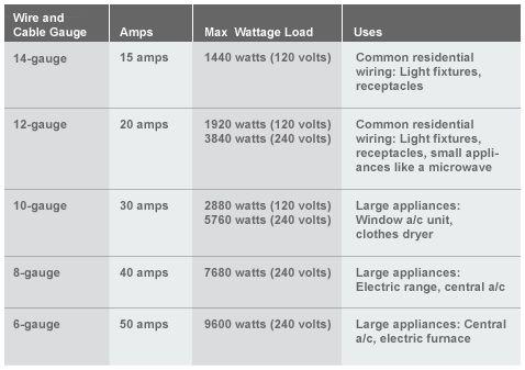 house wiring 12 or 14 – ireleast – readingrat, Wiring house