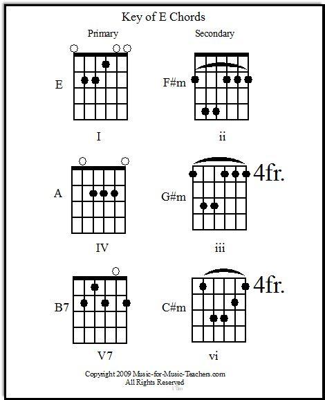 Guitar pani da guitar tabs : Guitar : guitar chords in spanish Guitar Chords In Spanish plus ...