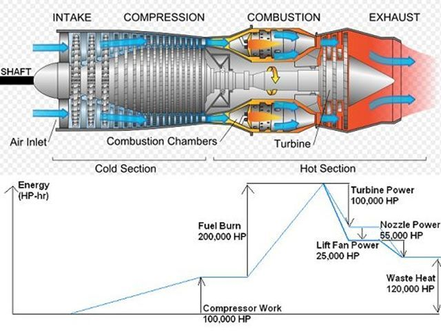 Gas turbine jet engine diagram دیاگرام موتور توربین گاز #Gas_turbine