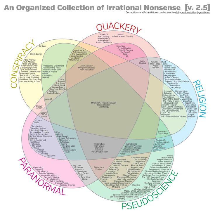 55 Best Pseudoscience Or Debunking  Images On Pinterest