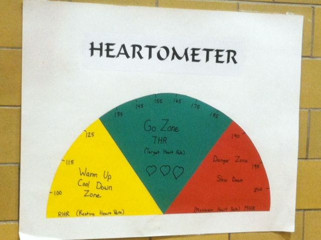 Heartometer for teaching target heart rate-Adams elementary-Carol Tyriver-physical education