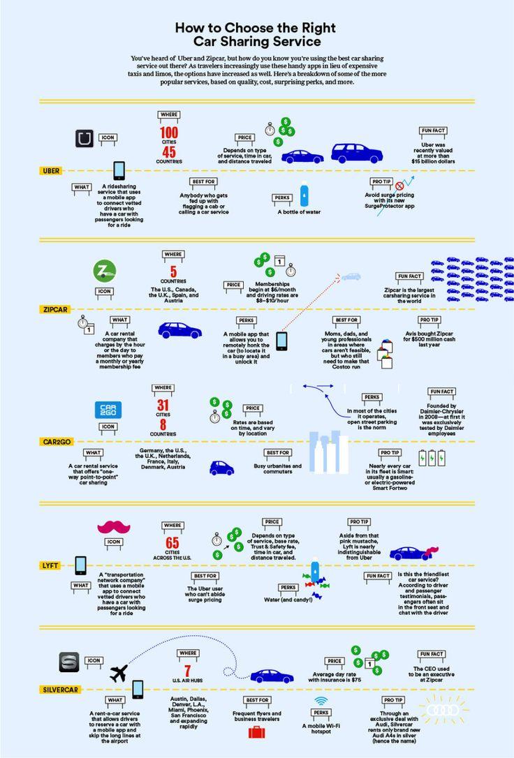 zipcar vs uber
