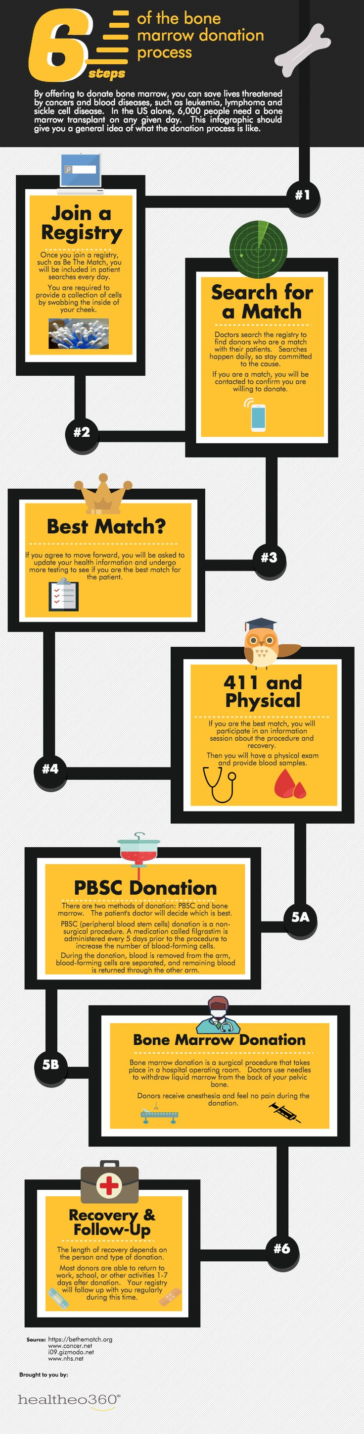 """Bone Marrow Donation Process - The Gift of a Lifetime  Marrow or """"bone marrow"""" is the soft tissue in the cavities of bones that is involved in the production of all blood cells in the body.  Every year, thousands of people need donated marrow to treat a range of diseases and blood disorders.  If you are interested in becoming a bone marrow donor, this infographic should give you a general idea of what the process entails…"""