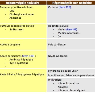 Hépatomégalie et masse abdominale