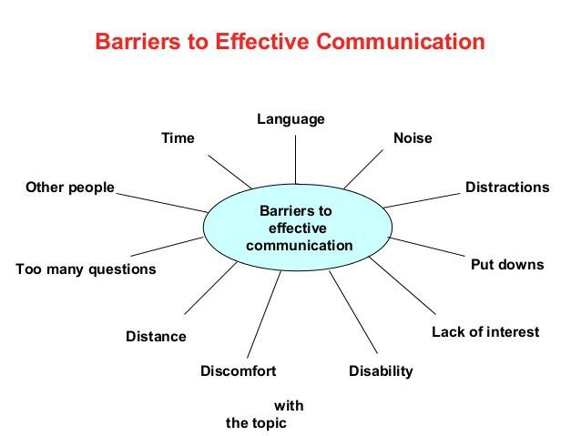 Common Barriers Effective Communication Skills Effective Communication Communication