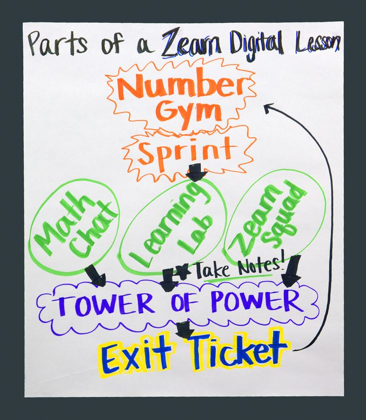 10 best school zearn images on pinterest anchor charts eureka here are just a few of the many amazing classroom anchor charts weve seen fandeluxe Choice Image