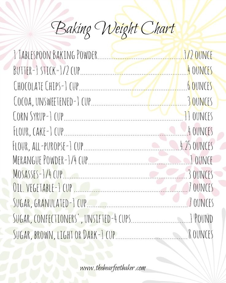 143 best MEASUREMENTS \ WEIGHT CONVERSIONS images on Pinterest - weight conversion chart