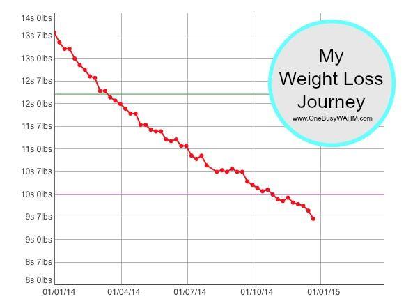 25 pound weight loss goal chart