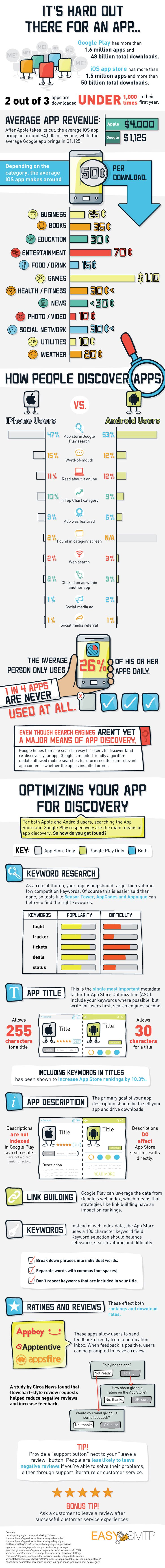 It's Hard Out There for an App #Infographic #Apps