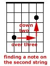 Learn to Play Like B.B. King: Learning Note Names on the Second String
