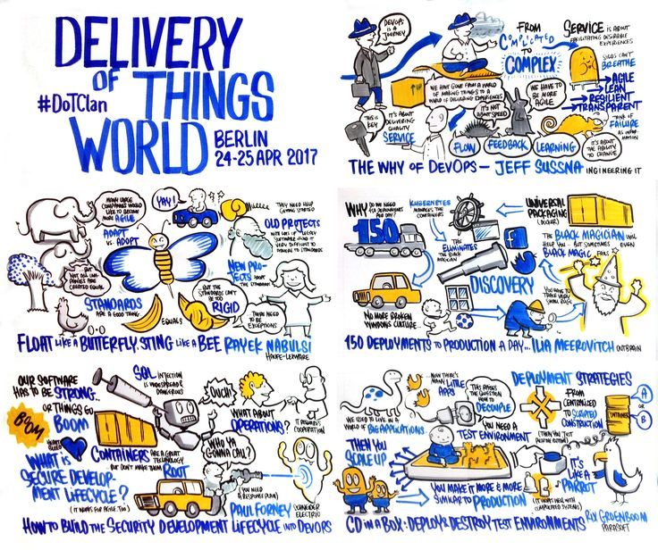 Graphic Recording: Delivery of Things World 2017 http://www.playability.de