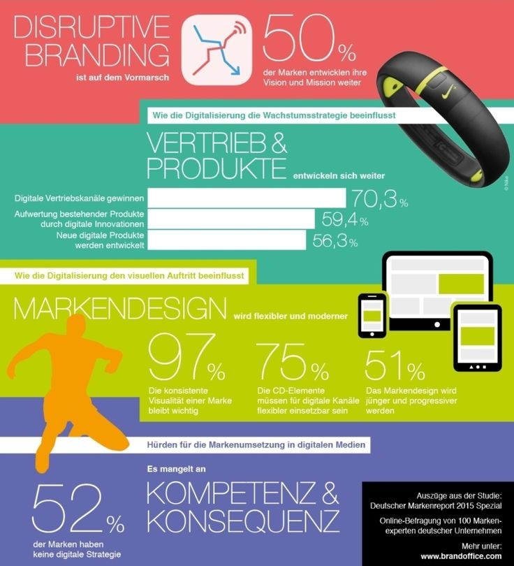 10 best Platform Business Model images on Pinterest Models - top 20 kuchenhersteller europa marken