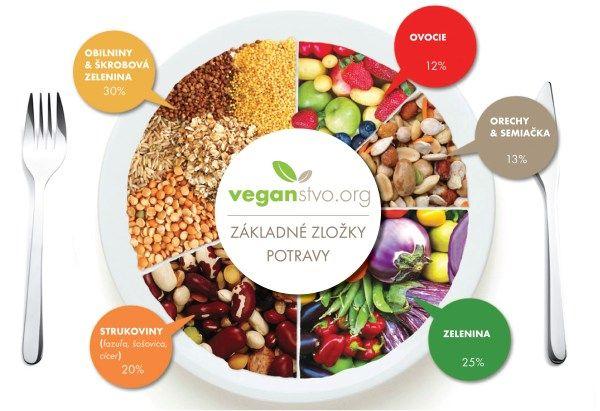 Vegánska strava - Vegánstvo - pre lepšiu budúcnosť