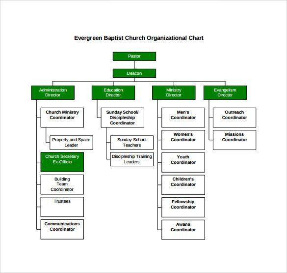 Download Church Organizational Chart Template Organizational Chart Organizational Structure Chart