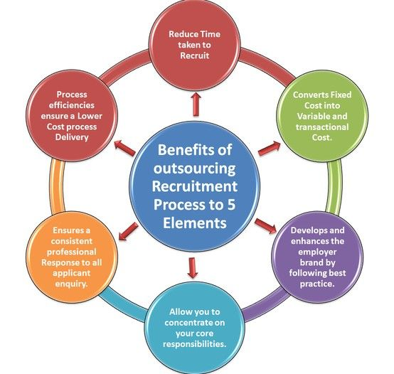 critical study of recruitment process A critical analysis of the recruitment and selection process in the nigerian public sector: a case study of the national space and research development agency popoola, adenike 2015.