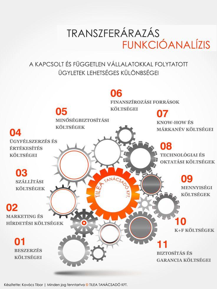 Infógrafika - Funkcióelemzés