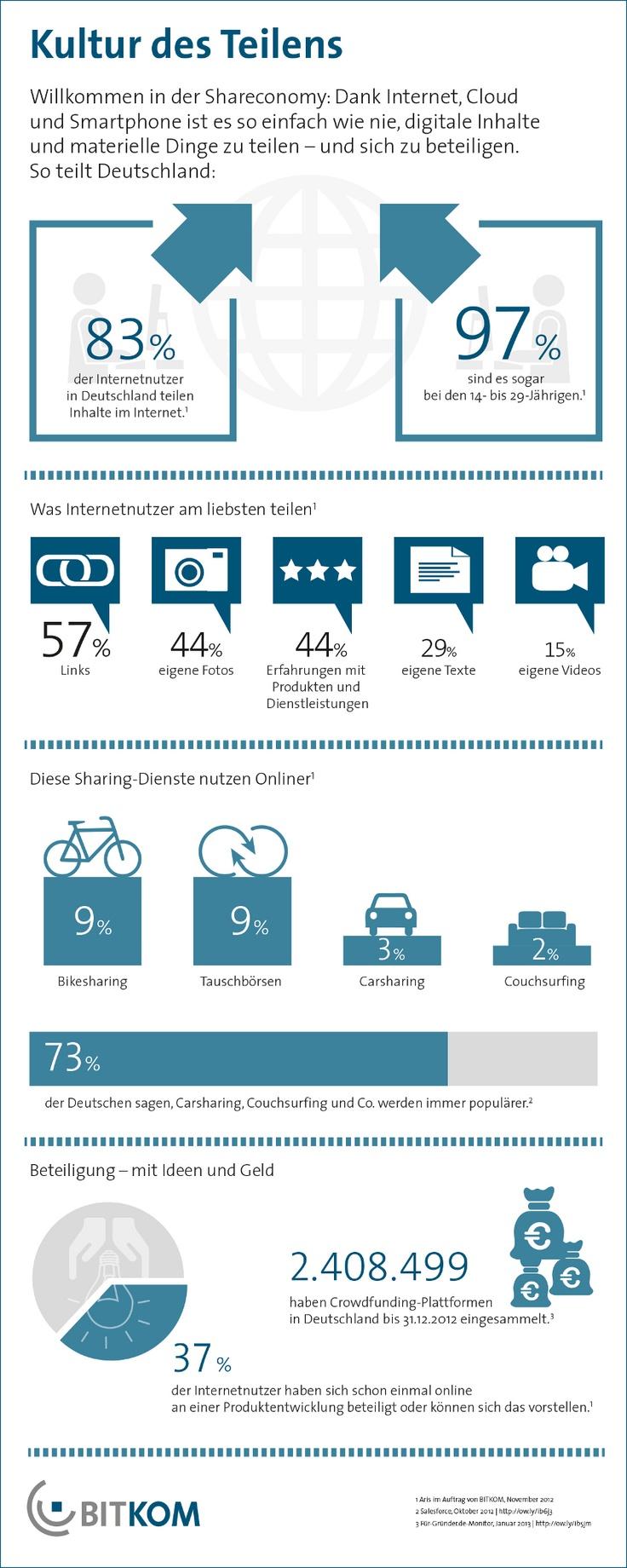 Willkommen in der Shareconomy: So teilt Deutschland. Februar 2013