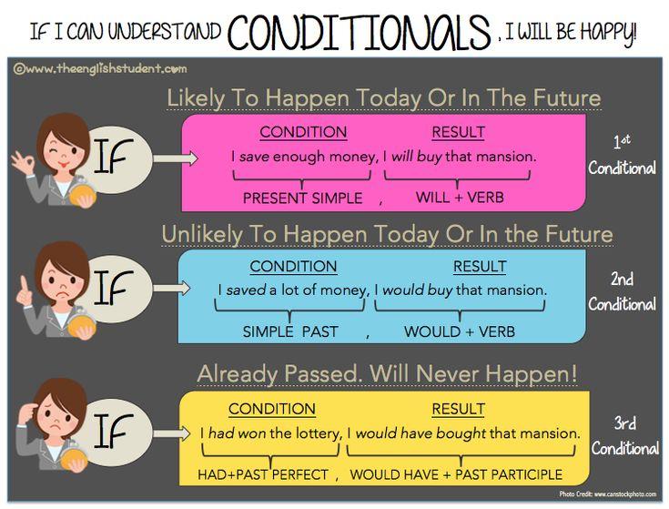 ESL, conditionals, #ESL grammar, conditional phrases