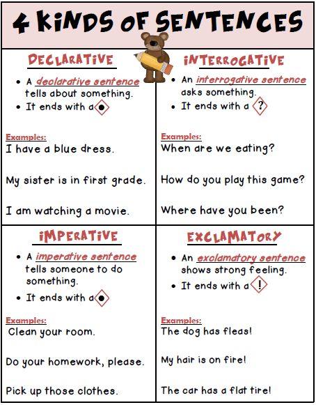 Teacher\u0027s Take-Out 4 Kinds of Sentences Posters - Freebie Writing
