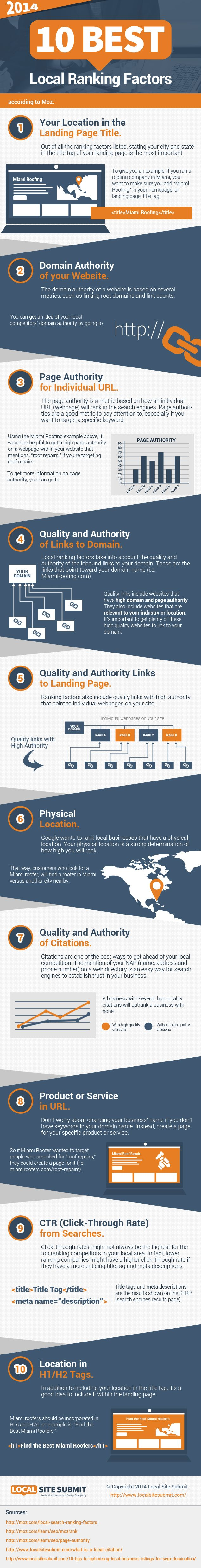 Local Search Ranking Factors 2014 According to Moz - Moz recently came out with their survey of the top local search ranking factors of 2014. If you're new to local search, I recommend you read the full survey. It's got a ton of great information including local SEO factors affected by Pigeon, negative ranking factors, as well as comments from some of the most influential SEOs. - See more at: http://www.localsitesubmit.com/local-ranking-factors-2014/#sthash.OFzkPlHp.dpuf