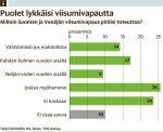 Puolet suomalaisista empii venäläisten viisumivapautta - Talous - Päivän lehti - Helsingin Sanomat