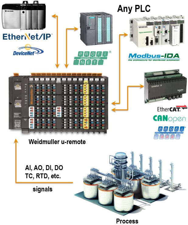 Compact cost effective IO for a PLC of your choice