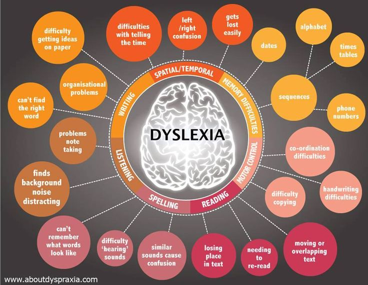 Helpful graphic explaining dyslexia.