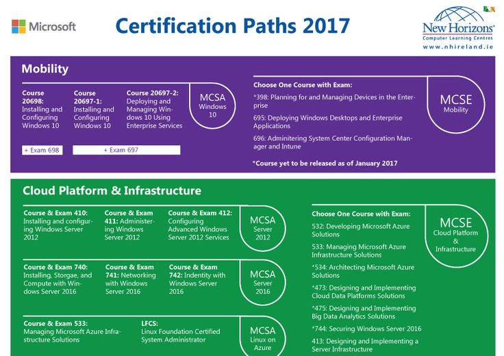 9 Best Popular It Certifications Images On Pinterest Microsoft