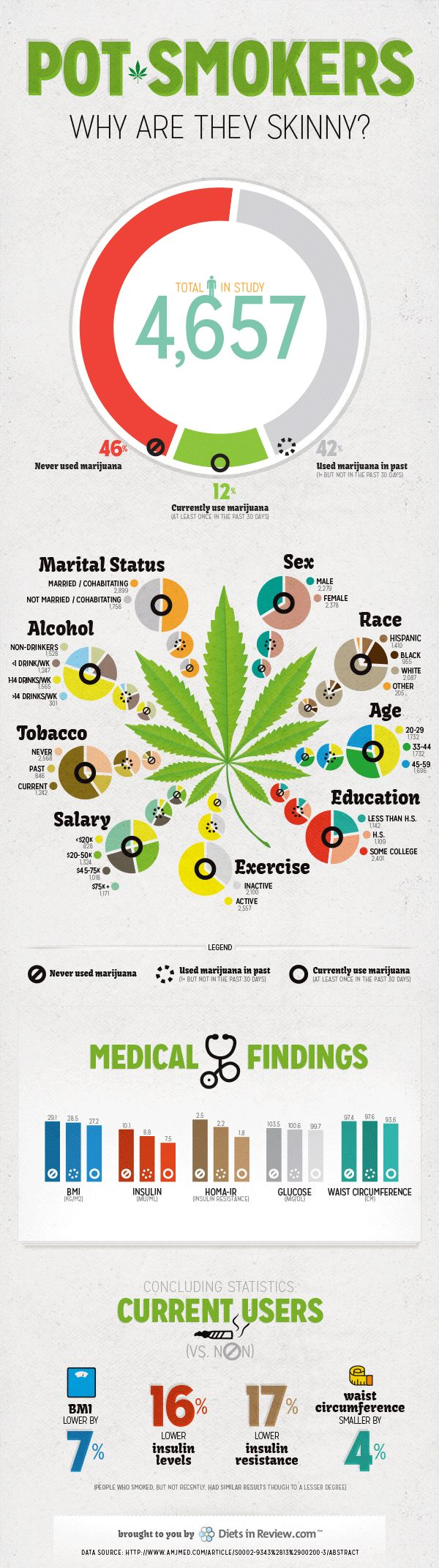 Pot smokers are skinnier than non users Infographic