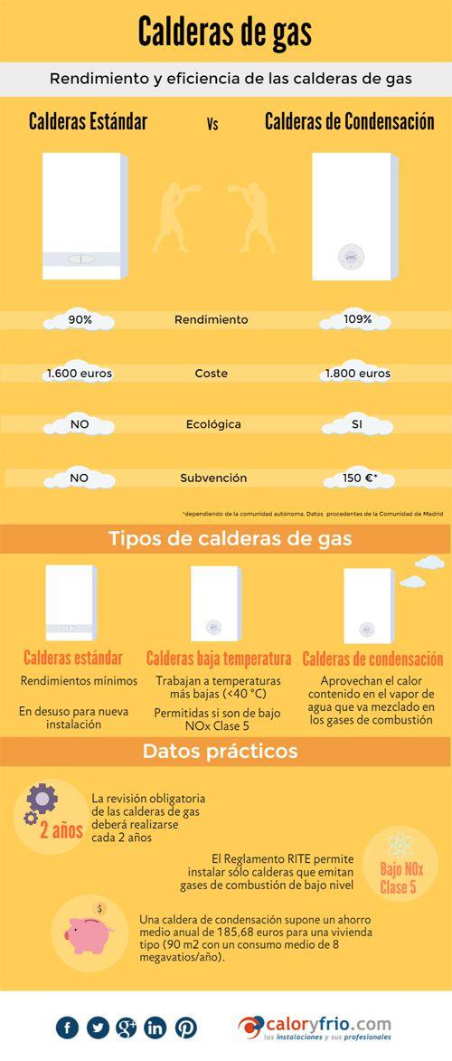 Infografia para elegir la mejor caldera de gas #calefacción #infografíacyf