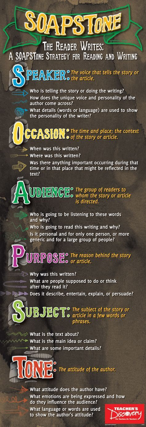 Attack rhetorical analysis and writing using the SOAPSTone method! Breaks down the popular SOAPSTone acronym used for rhetorical analysis and writing: Speaker, Occasion, Audience, Purpose, Subject, and Tone. Each point includes questions for critical reading. Aligns to Common Core State Standards ©2016. 13 x 38 inches. Laminated. Middle school and high school.