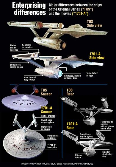 Star Trek: USS Enterprise                                                                                                                                                                                 More