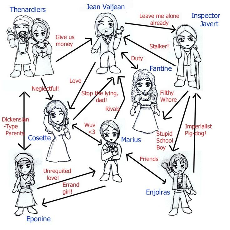 Les Miserables: Jean Valjean Character Analysis