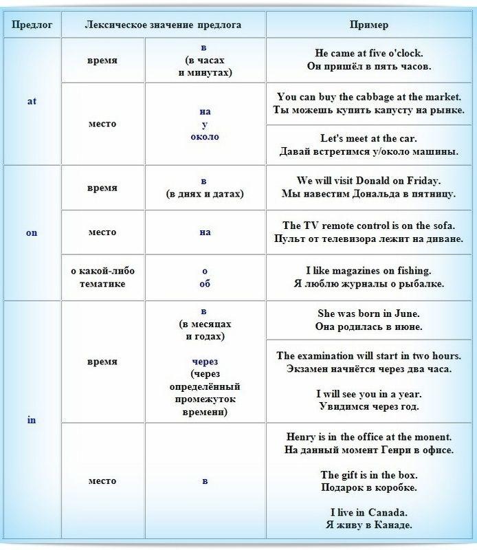 Предлоги в английском языке: таблица с переводом ...