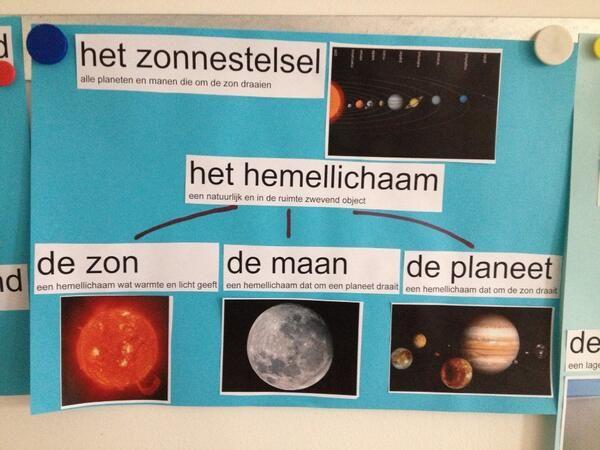 Woordparaplu het zonnestelsel