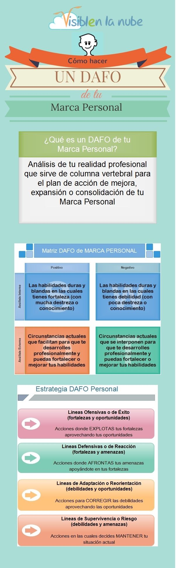 #marketing #DAFO #PersonalBranding #MarcaPersonal #FODA
