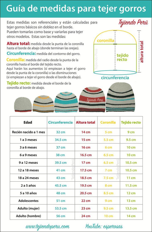 Cuadro de medidas gorros, mantas, calzado Cuadro de medidas sugeridas para tejer gorros en cualquier técnica