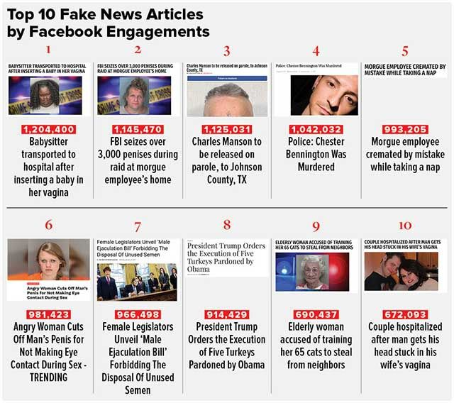 : Here Are The Top Fake News Stories on Facebook in ...