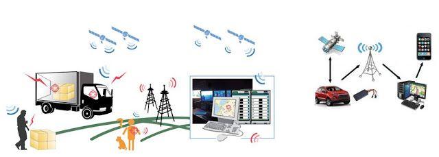 Innovative Electronics Ideas: GPS TRACKING SYSTEM