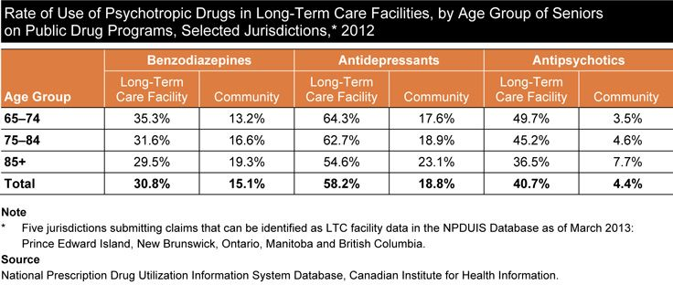 Rate of Use of Psychotropic Drugs in Long-Term Care Facilities, by Age Group of Seniors on Public Drug Programs, Selected Jurisdictions,2012. For more information read CIHI's report, Drug Use Among Seniors on Public Drug Programs in Canada, 2012.