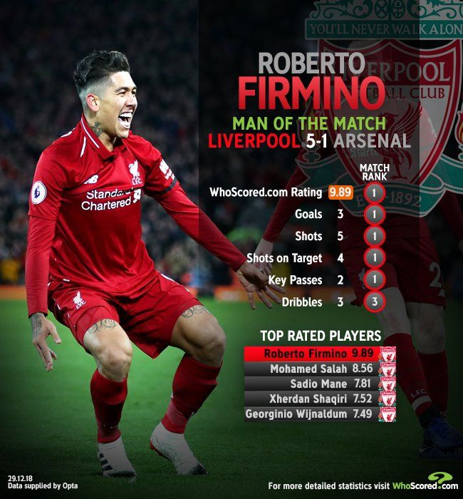 Liverpool 5 Arsenal 1 Roberto Firmino Was The Motm Man Of The Match Arsenal Match Liverpool