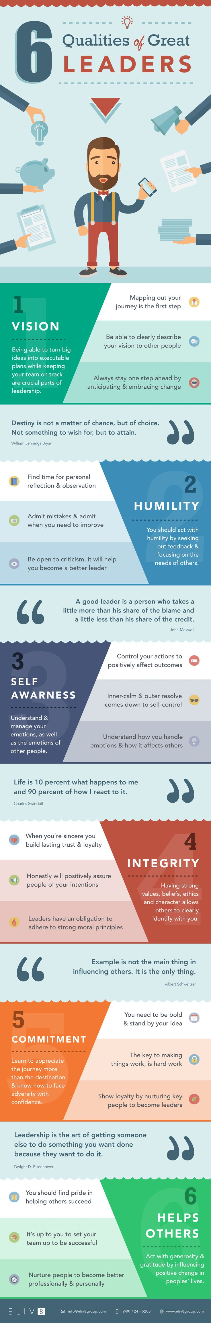 """If you've ever wondered: """"What are the more important leadership characteristics?"""", """"Which leadership qualities & traits should I be focusing on?"""", """"How can I become a better leader?"""" Then Ï've just the thing for you... Learn about the 6 most important leadership characteristics and qualities with this helpful ingographic - includes powerdul leadership quotes and advice. #infographic"""