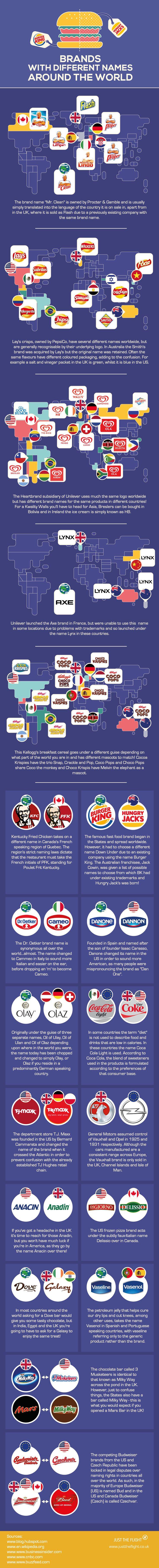 Farklı Ülkelerde Farklı İsimleri Olan Markalar