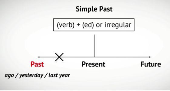 Видеоурок: Сравнительная характеристика использования простого прошедшего времени Past Simple и настоящего совершенного времени Present Perfect по предмету Английский язык за 5 - 6 классы.