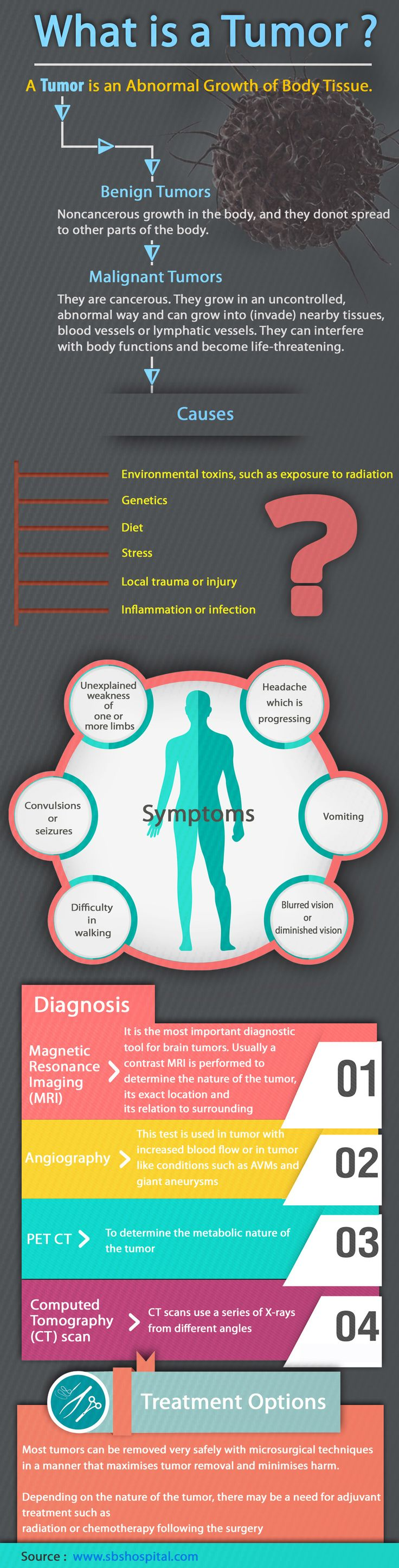 Infographic: What is a Brain Tumor - Sita Bhateja Specialty Hospitals. Brain Tumor is an abnormal growth of cells within the brain. They are often deadly and need immediate attention and further treatment. Read to know about various types, causes, symptoms, diagnosis and treatment options for brain tumors.