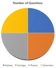 Pie chart showing distribution of questions for AP EAMCET 2017