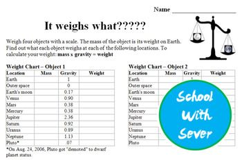 Easy to incorporate, all you need is a scale! With this lab students weigh four different objects and calculate their weight on the different planets. The formula for calculating weight (mass x gravity = weight) is clearly stated in the directions. Students could use a calculator, or this activity can be a great interdisciplinary/cross-curricular math activity for practicing multiplying decimals!