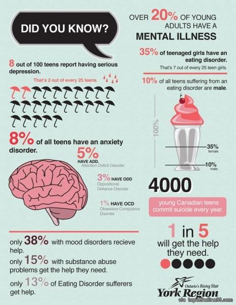 Infographic on teen mental health via topoftheline99.com