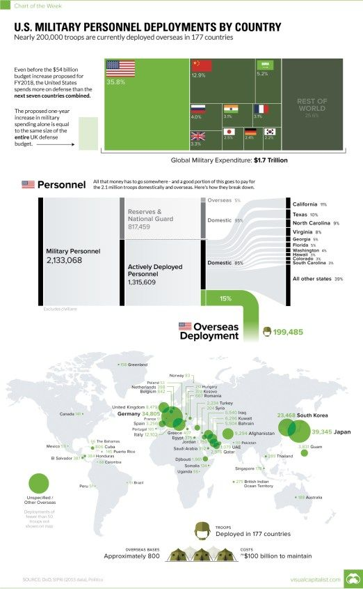 us-personnel-chart-military