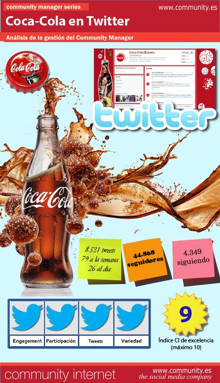 Coca-Cola en Twitter #infografia #infographic #socialmedia